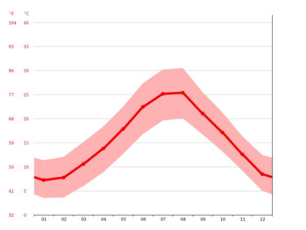 ローマの年間平均気温