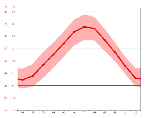 ミラノの年間平均気温