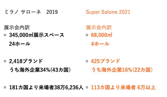2019年と2021年の比較